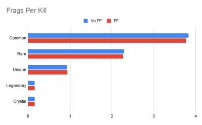 Frags Per Kill.jpg